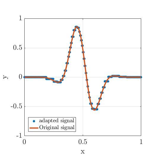 Wavelet thresholding using Basilisk
