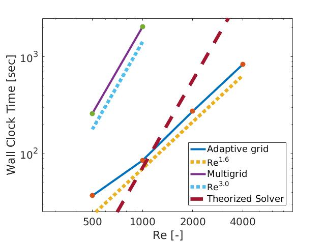 Scaling of the wall-clock time of the simulation runs for different Reynoldsnumbers. The results are presented for the adaptive grid and fixed-resolution and equidistant multigrid simulations. Furthermore, theorized results are included to represent a fixed-grid code that is 20 times faster than the Basilisk multigrid approach
